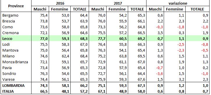 Province lombarde, Lombardia e Italia: occupati totali  per genere, anni 2016-2017