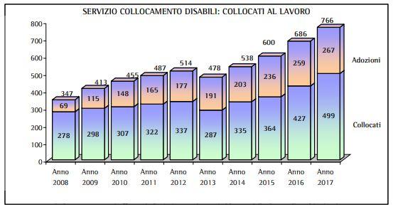 collocamento disabili 2017 5