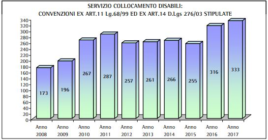 collocamento disabili 2017 6