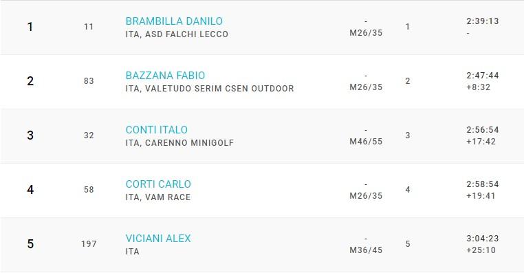 SKYRUNNING VALSANMARTINO classifica maschile