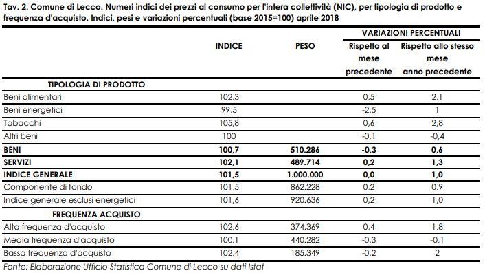 prezzi al consumo apr18 tav2