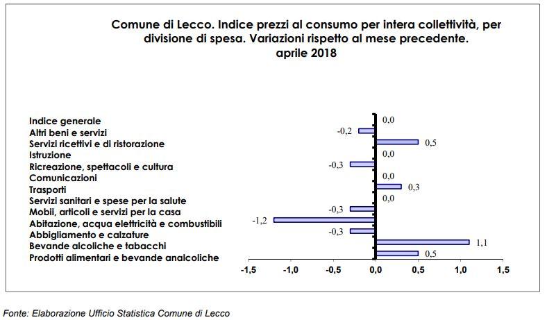 prezzi al consumo apr18 tav3 2